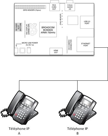 Schéma de l'installation de base : Raspberry Pi et Téléphones IP