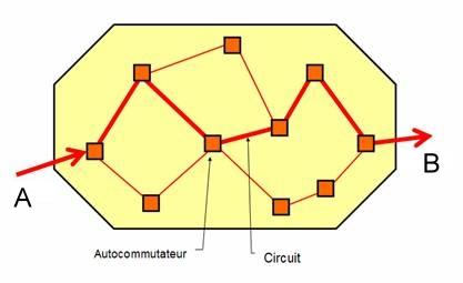 Commutation de circuits