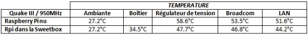 tableau-temperatures