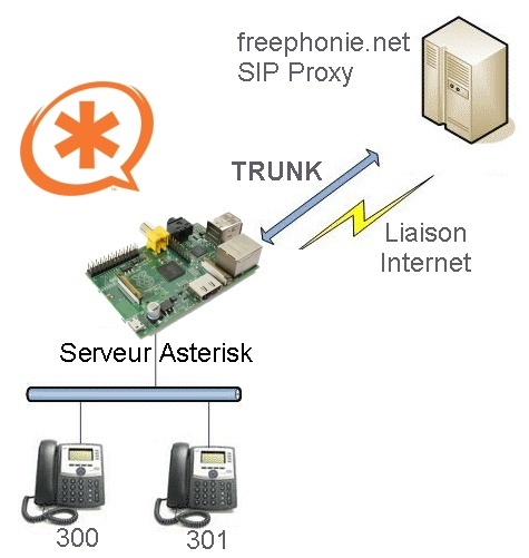 Trunk SIP reliant notre installation à freephonie.net
