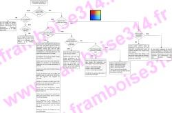 Organigramme de dépannage du Raspberry Pi
