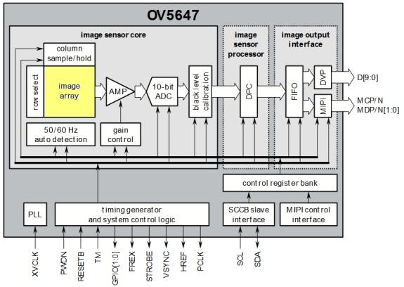Synoptique du capteur OV5647