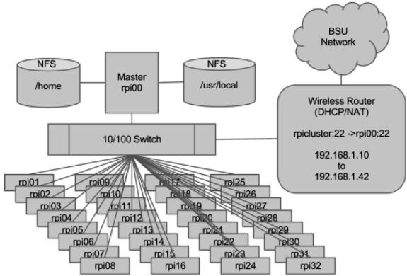 Architecture réseau du supercalculateur à base de Raspberry Pi