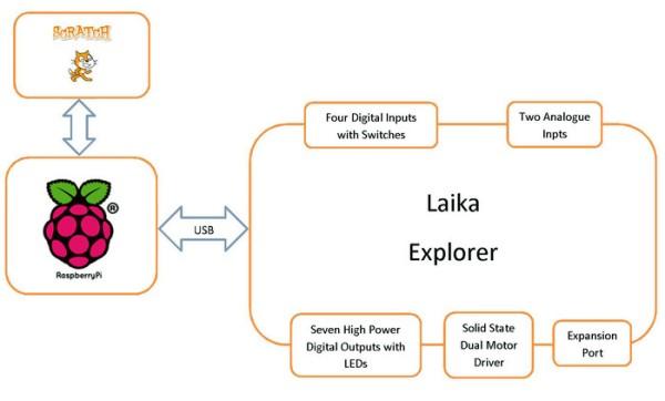Explorer system