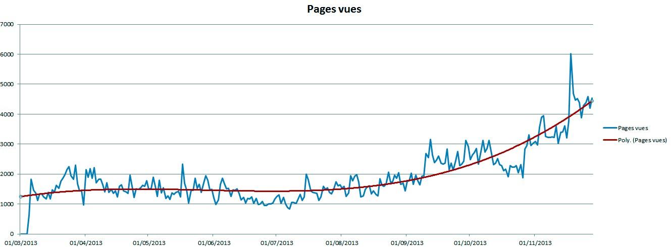 Pages vues depuis mars 2013 - Cliquez pour agrandir