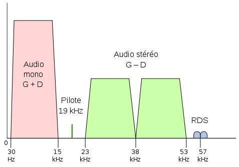 Spectre d'une émission en bande FM (Mono + Stéréo + RDS) - (CC) Arthur Murray