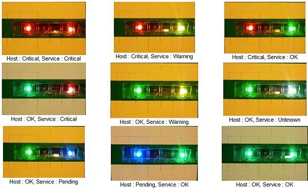 La couleur de LEDs indique l'état des hôtes et des services surveillés.