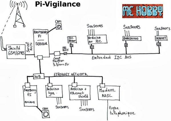 Synoptique du système de surveillance à base de raspberry Pi et Arduino proposé par Dominique sur son blog.