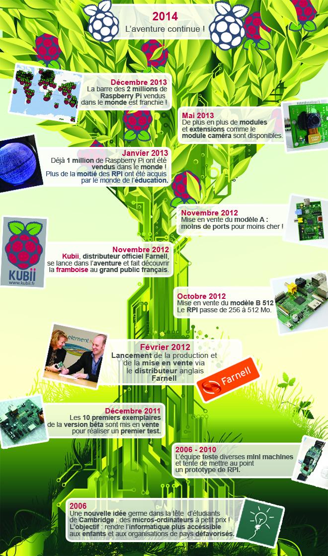 InfographieHistoireRPIV2