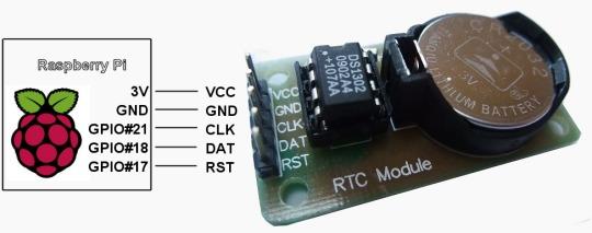 Connexion du module RTC à un Raspberry Pi V1