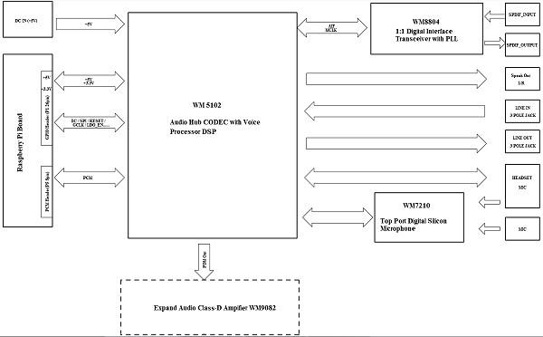 Schéma synoptique de la carte audio Wolfson pour Raspberry Pi