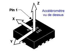 Directions des mesures d'accélération du MMA8491Q