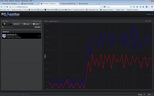 Activité sur l'interface réseau