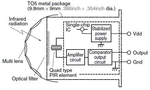 Schéma synoptique des capteurs