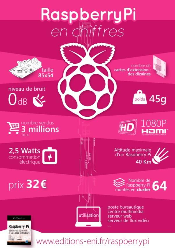 Infographie ENI : Le Raspberry Pi en quelques chiffres