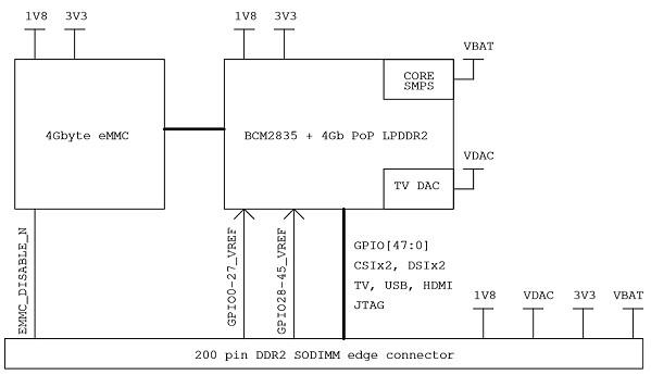 Raspberry Pi : Synoptique du Compute Module