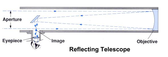 telescope-3d-printed-1