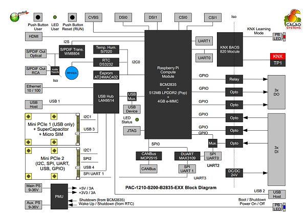 Synoptique de la carte PInBall de Calao - Cliquez pour agrandir