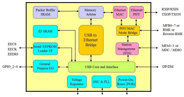 AX88772B_Block_Diagram