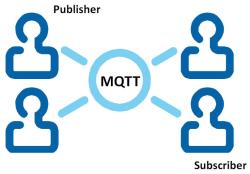 mqtt_logo_250px