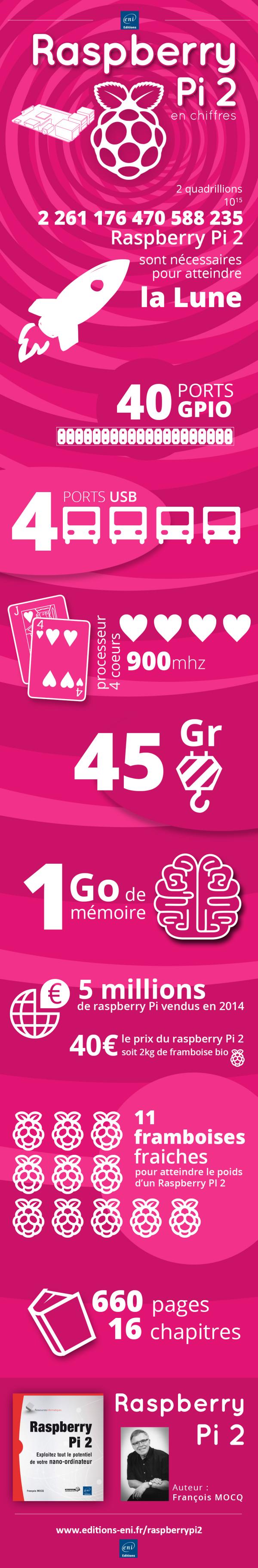 infographieRaspberryPI2_600px