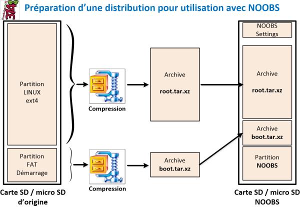 Préparation d'une distribution pour l'utilisation avec NOOBS