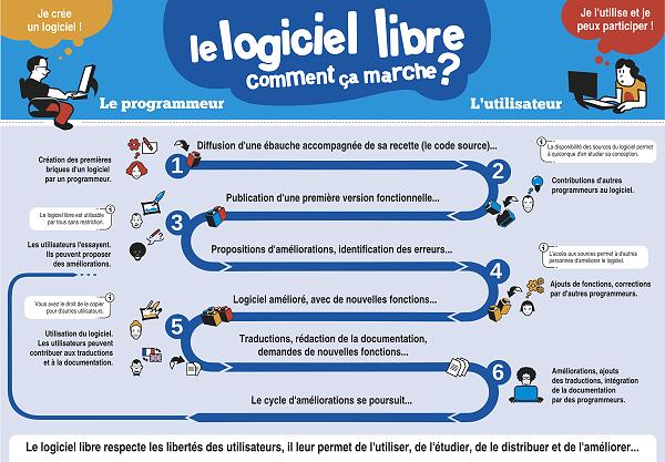 logiciel_libre_comment_ca_marche_600px