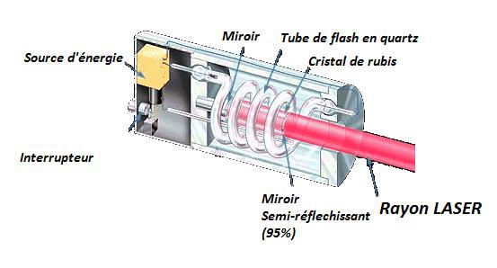 laser schema