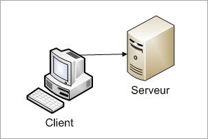 Partage samba entre 2 raspberry pi sous jessie framboise for Architecture client serveur