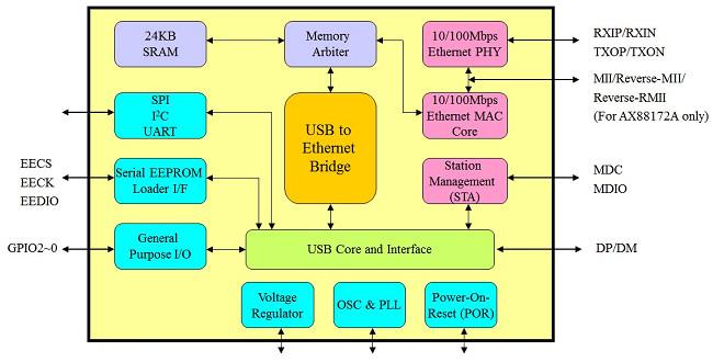 AX88772A_172A_Block_Diagram