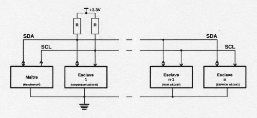 figureI2C02