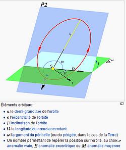 Image extraite de la page wikipedia https://fr.wikipedia.org/wiki/Paramètres_orbitaux_à_deux_lignes montrant sur un schéma les éléments orbitaux présents dans le fichier TLE