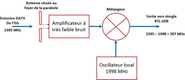 Synoptique montrant le traitement du signal arrivant de l'ISS par amplification et mélange avec la fréquence locale 1998 MHz pour obtenir du 397MHz