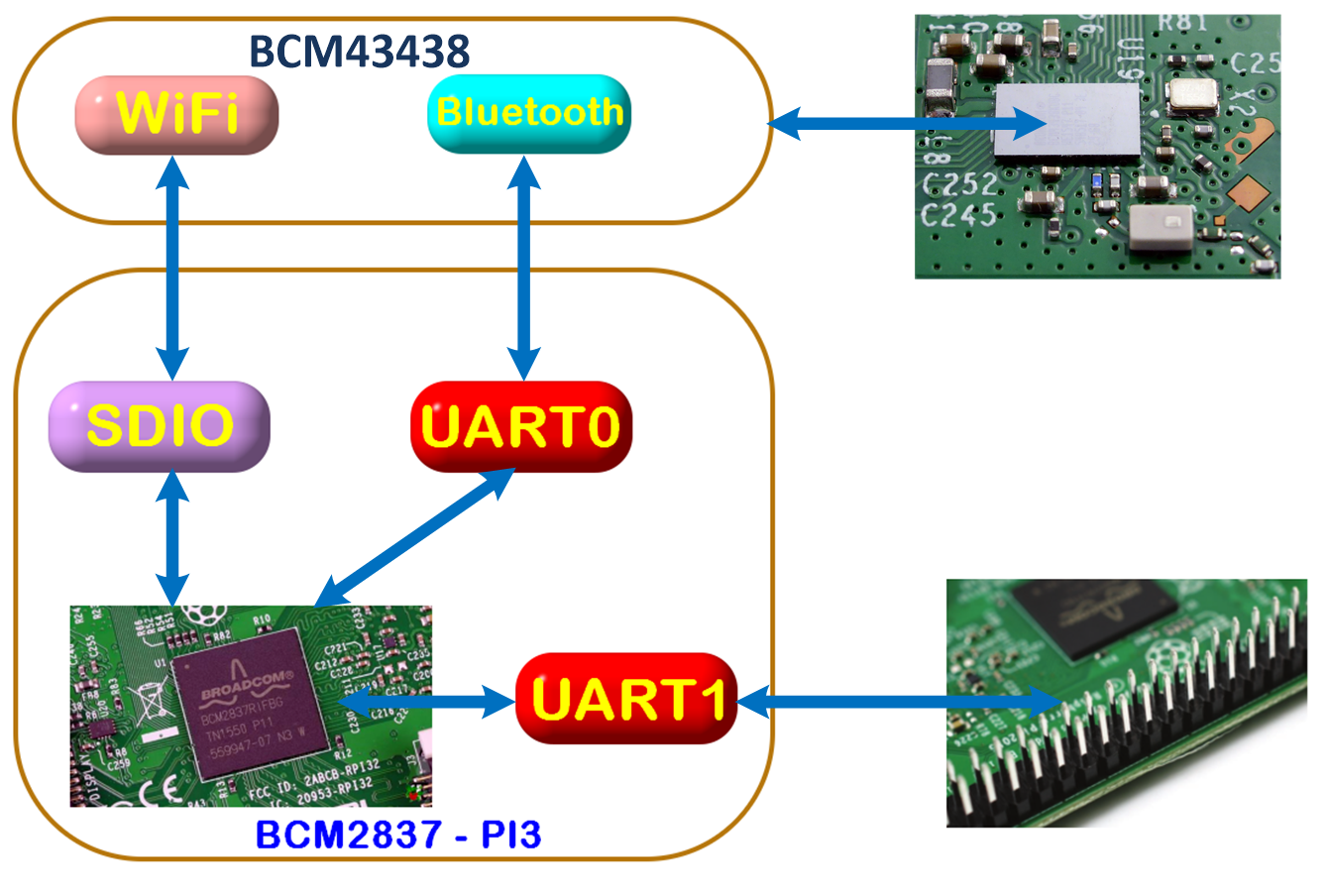 Le port série du Raspberry Pi 3 : pas simple ! - Framboise