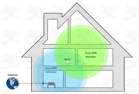 Un r p teur routeur ap wifi pour moins de 20 euros for Avoir le wifi dans toute la maison