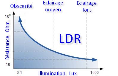 Courbe de la résistance de la LDR en fonction de la lumière