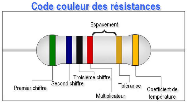 Code couleur des résistances. Répartition des anneaux