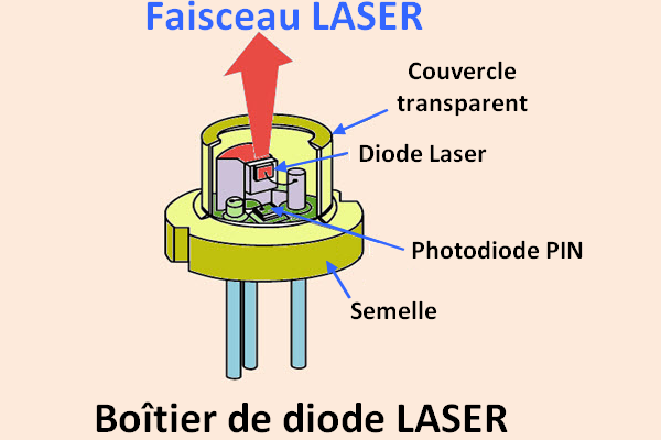 source : https://www.elprocus.com/laser-diode-construction-working-applications/