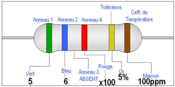 Exemple de code de couleur sur une résistance : Vert Bleu Rouge = 5600 ohms