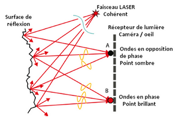 Phénomène de speckle ou chatoiement dans un faisceau LASER