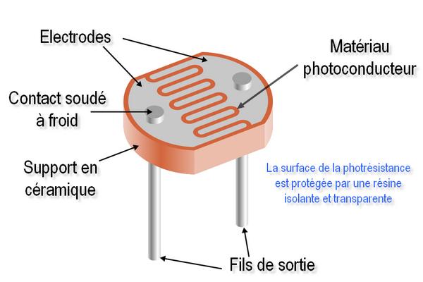 Photorésistance LDR - Modèle GL5516 -