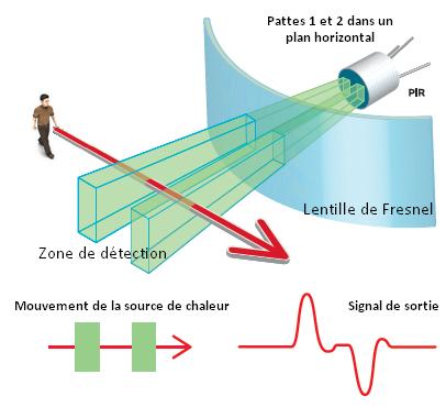 Zones de détection d'un capteur PIR