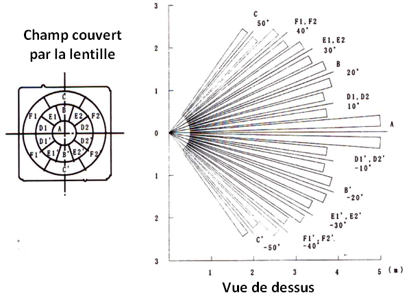 Lentilles de détecteur PIR. Zones horizontales