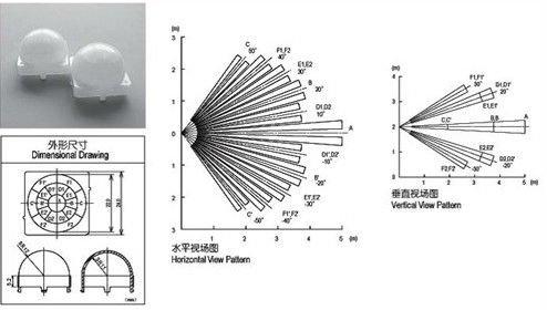 Lentilles de détecteur PIR. Zones horizontales et verticales
