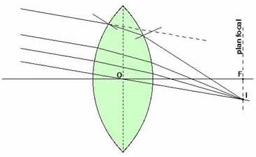Trajet des rayons lumineux dans une loupe - lentille convergente