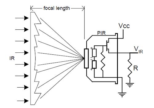 Utilisation d'une lentille de Fresnel devant un capteur PIR