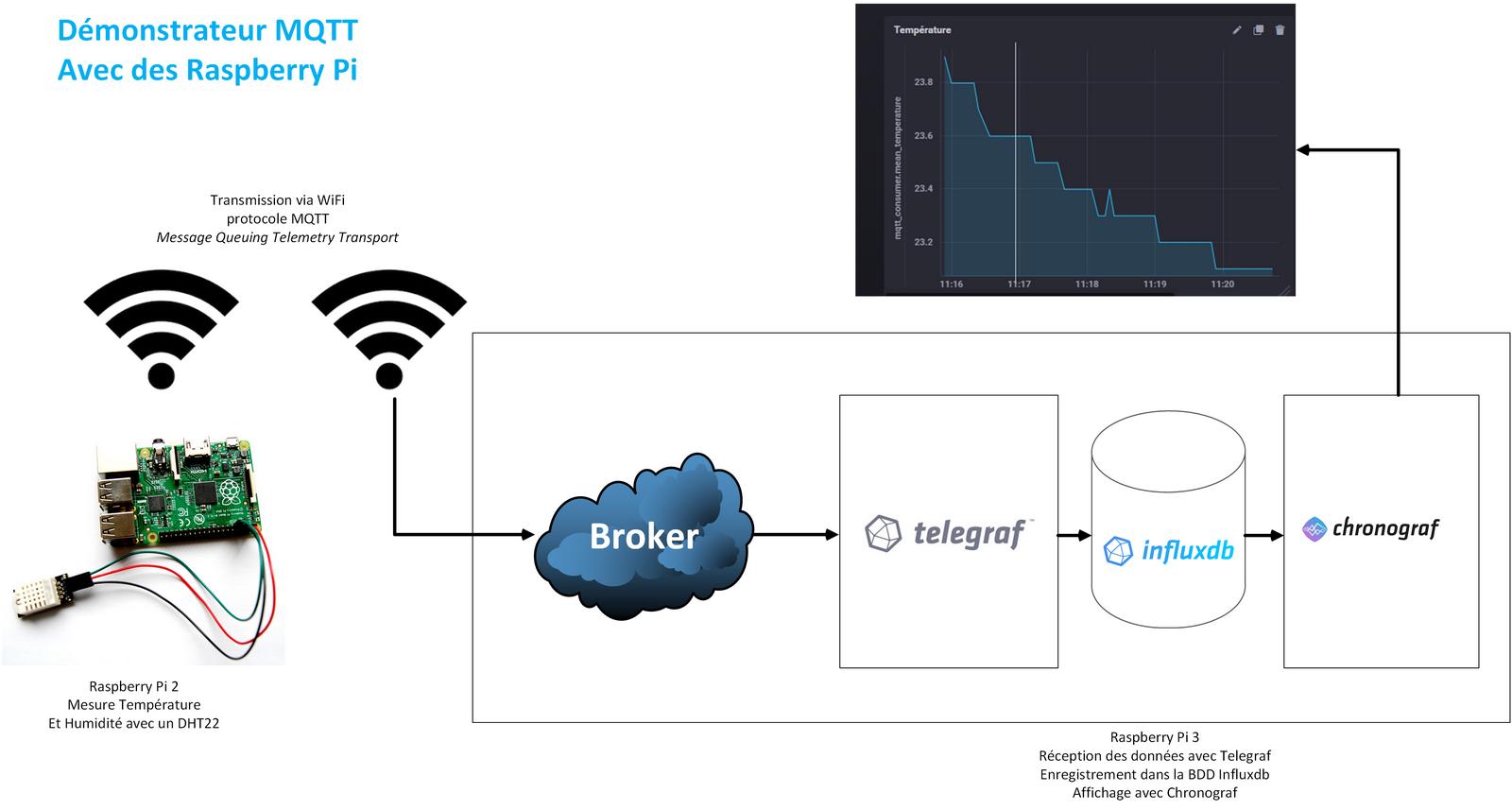 MQTT pour transférer des données entre deux Raspberry Pi