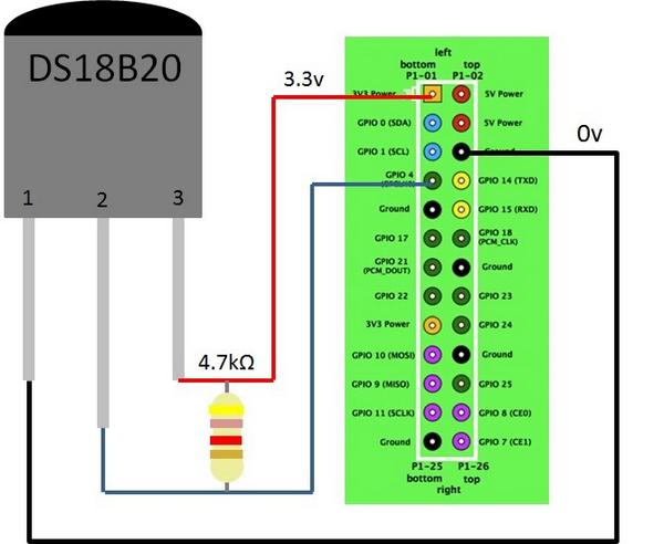 DS18B20 et SNMP + Centreon- Nagios pour superviser la température de la climatisation