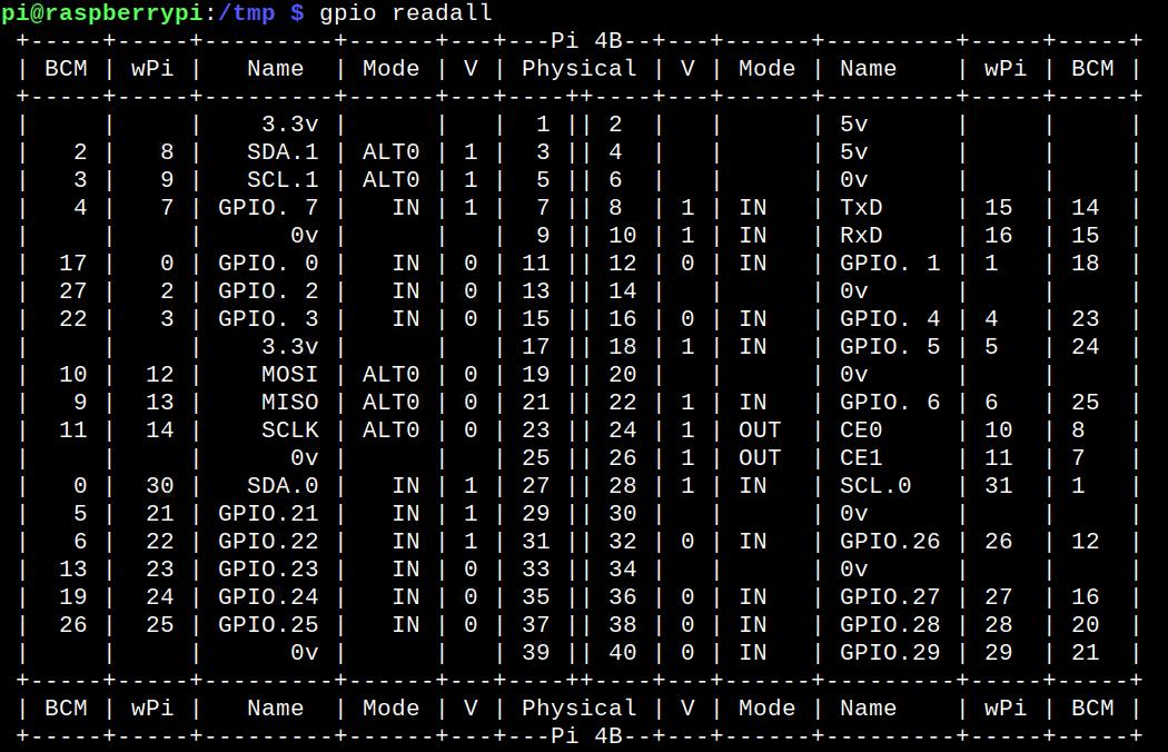 wiringpi en ligne de commande gpio readall v 2.52