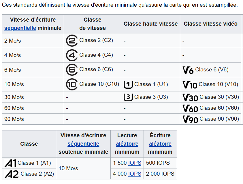 Sorce Wikipedia https://fr.wikipedia.org/wiki/Carte_SD#Vitesse